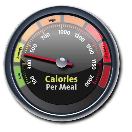 TEST – Hey, it's all about the calories, right? Not!